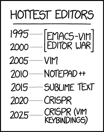 Hottest Editors 1995 - 2025
